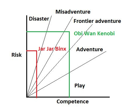 A representation of Mortlock's stages of adventure