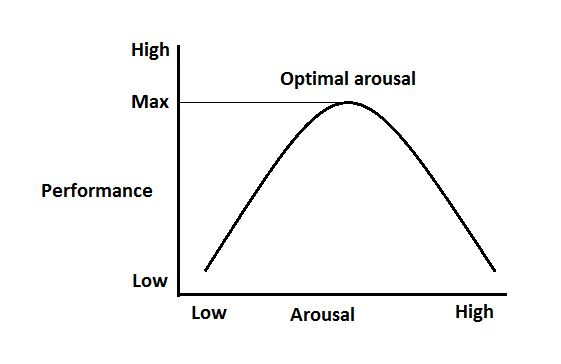 Optimal arousal
